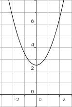 lernpfade quadratische funktionen die quadratische funktion der form f x x d e die. Black Bedroom Furniture Sets. Home Design Ideas
