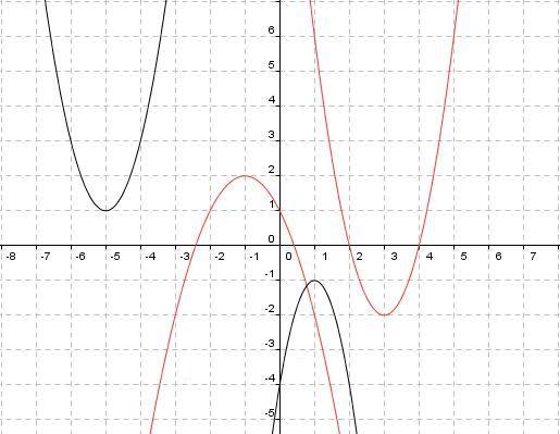 Funky Graphen Von Quadratischen Gleichungen Arbeitsblatt Pattern ...