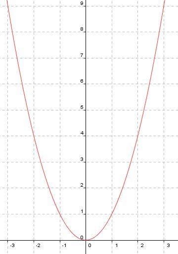 Lernpfade/Quadratische Funktionen/Die Normalparabel stellt sich vor ...