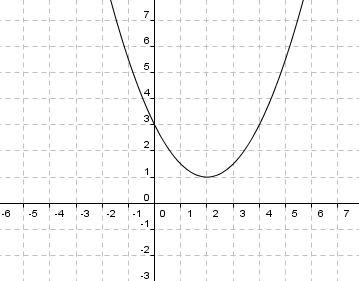 lernpfade quadratische funktionen die quadratische funktion der form f x a x d e und die. Black Bedroom Furniture Sets. Home Design Ideas