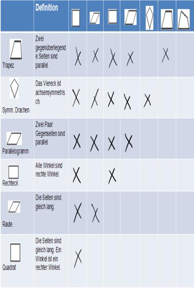 Aufgabentypen 8 Klasse Geometrie Vierecke Dmuw Wiki